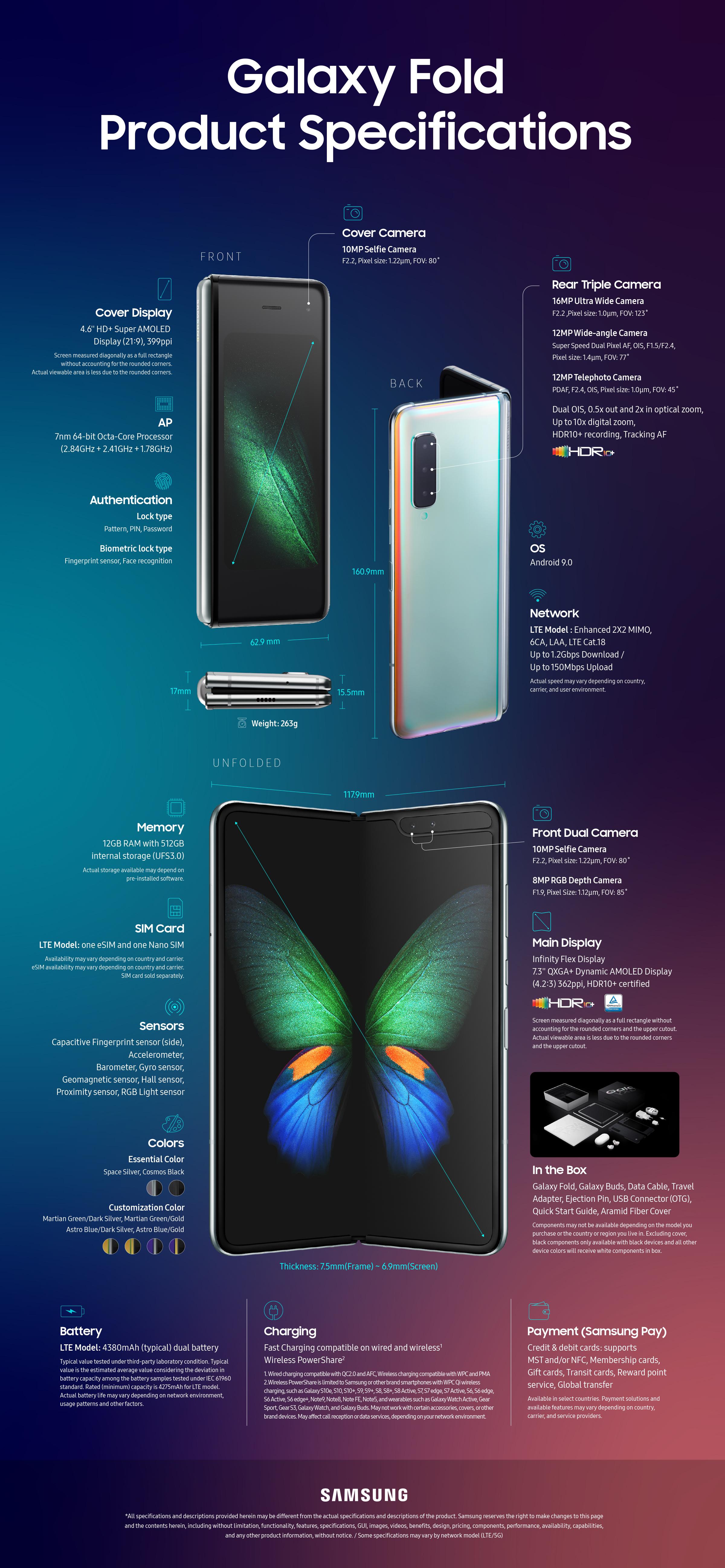 Samsung Galaxy Fold se blíží. Prohlédněte si detailní infografiku