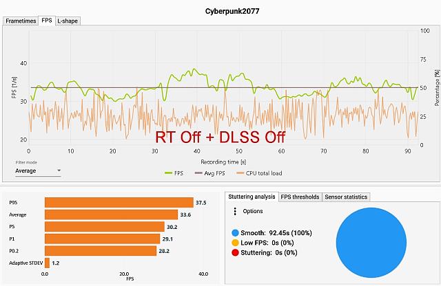 Analýza Cyberpunk 2077: Bez DLSS ve 4K ani ránu!