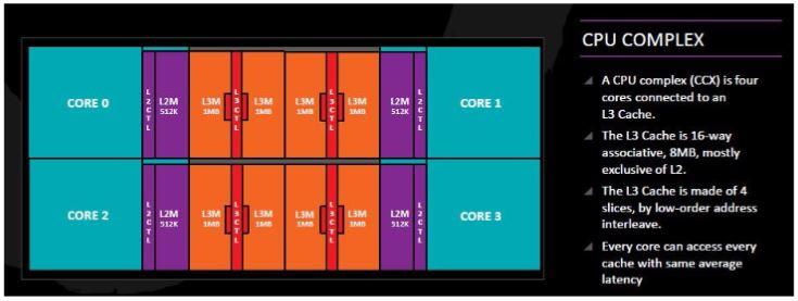 AMD Ryzen CPU Complex