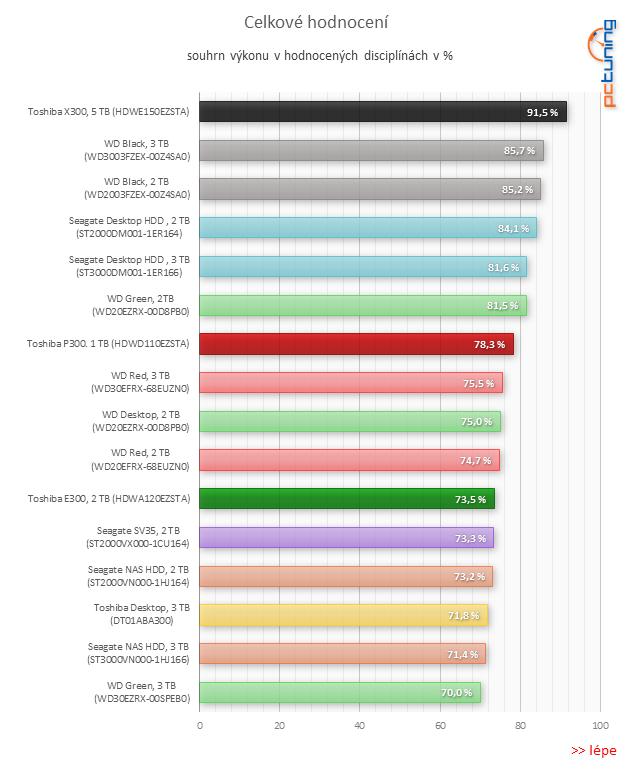 """Nové 3,5"""" HDD Toshiba 300 v testu: WD Black v ohrožení"""