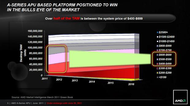 AMD Llano – kompletní rozbor architektury 1/2