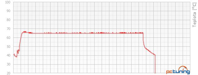 Test Asus Strix GeForce GTX 950: útok na R7 370