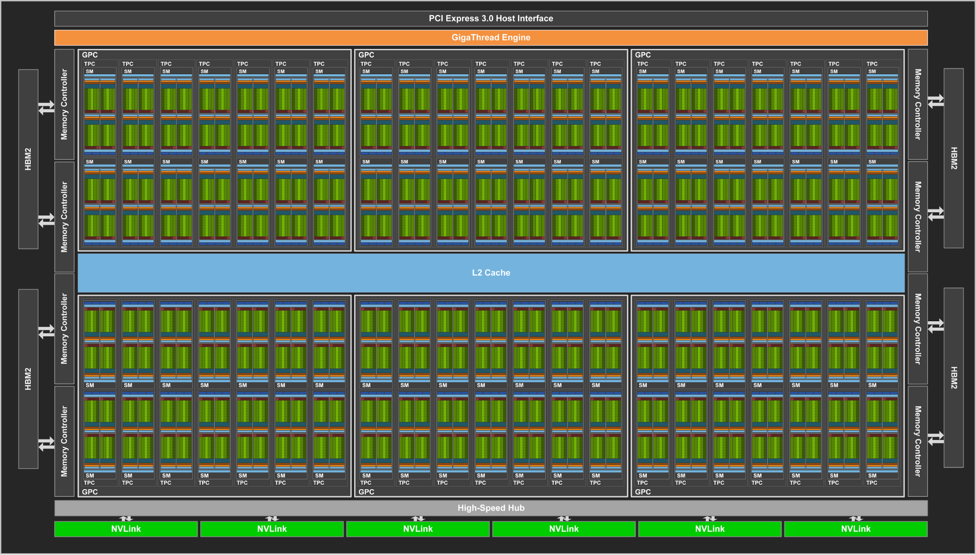 Schéma čipu GV100, karta Titan V má část deaktivovanou (červeně)
