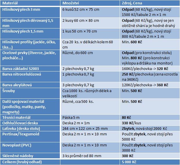 Tabulka orientačních cen za materiál.