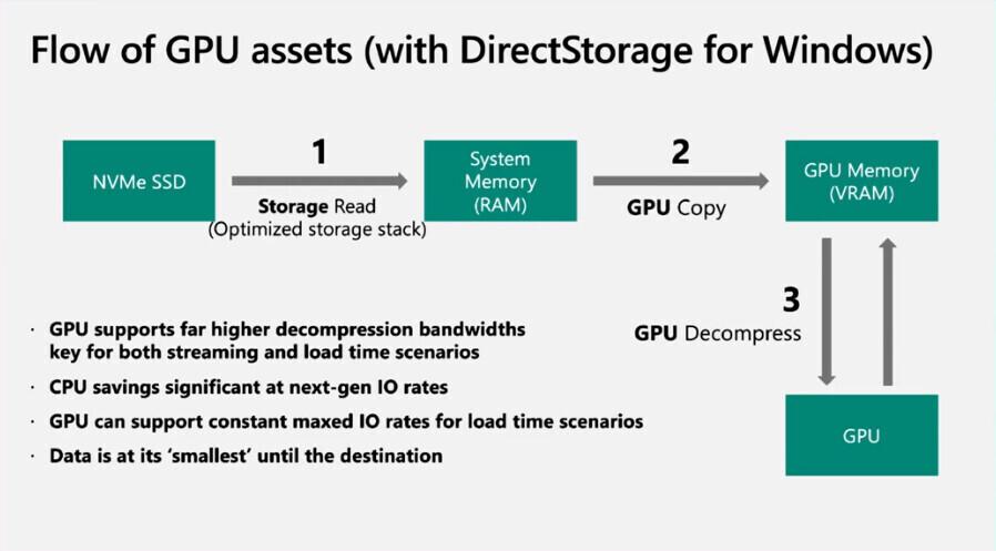 Funkce DirectStorage pro rychlejší načítání her poběží i na Windows 10