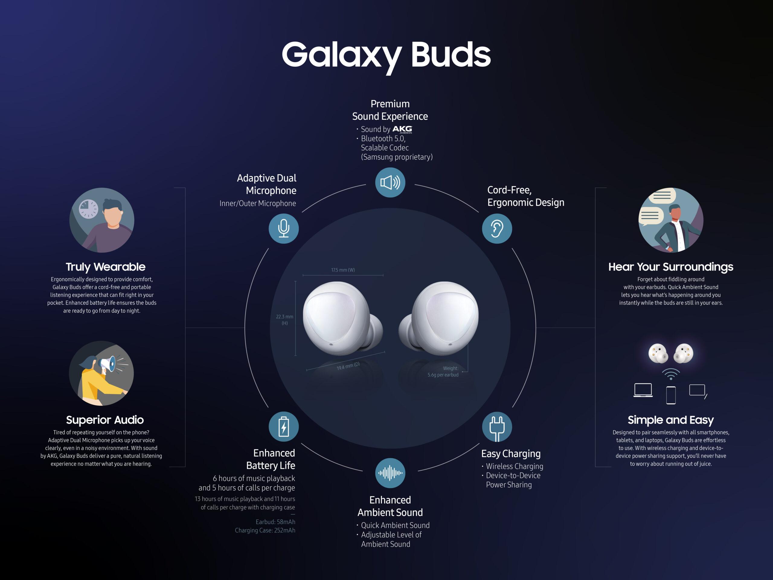 Sluchátka Samsung Galaxy Buds jsou nyní ještě lepší!