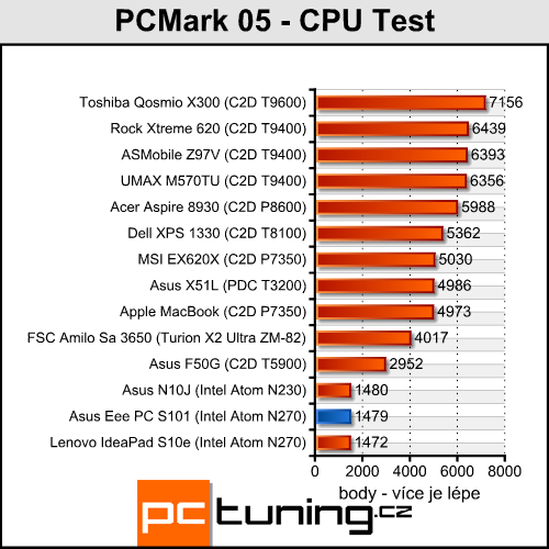 Asus Eee PC S101 - luxusní netbook