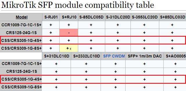 Tabulka kompatibilních modulů