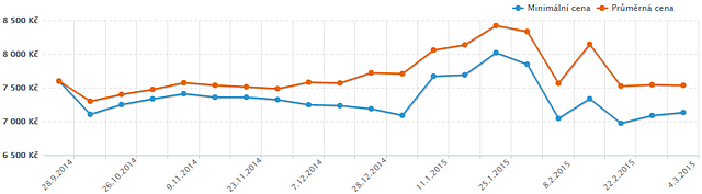 Vývoj ceny 16GB DDR4 quad-channel kitu HX421C13PBK4/16 (Zdroj: Heureka.cz, březen 2015)
