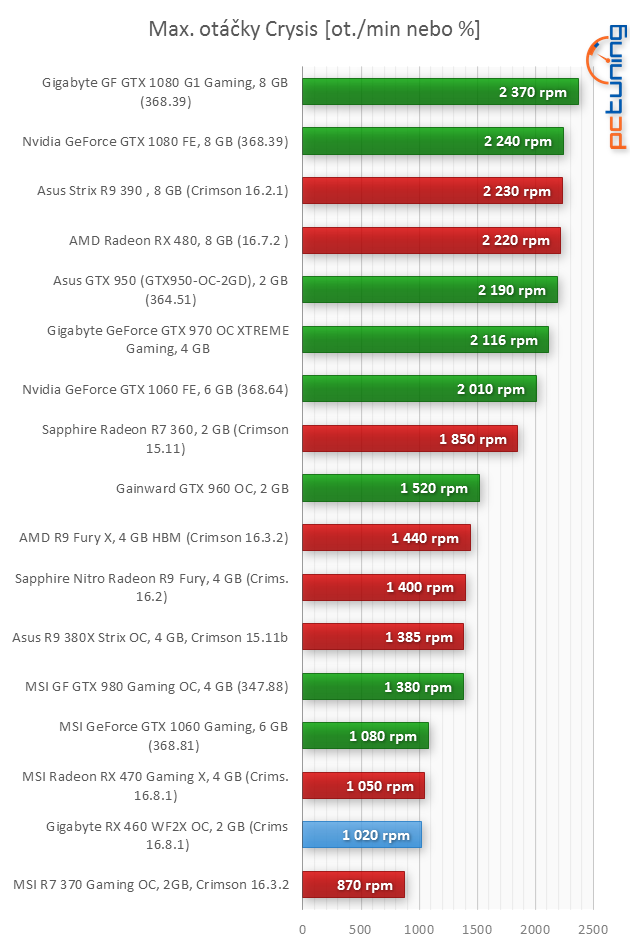 Gigabyte RX 460 WF2 OC 2 GB: nejlevnější Polaris v testu