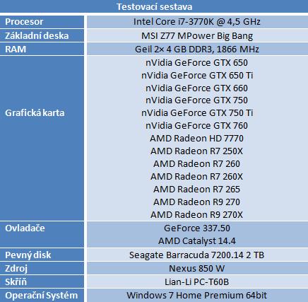Radeon R7 250X a R7 265 – zbraň proti GTX 750 Ti – v testu