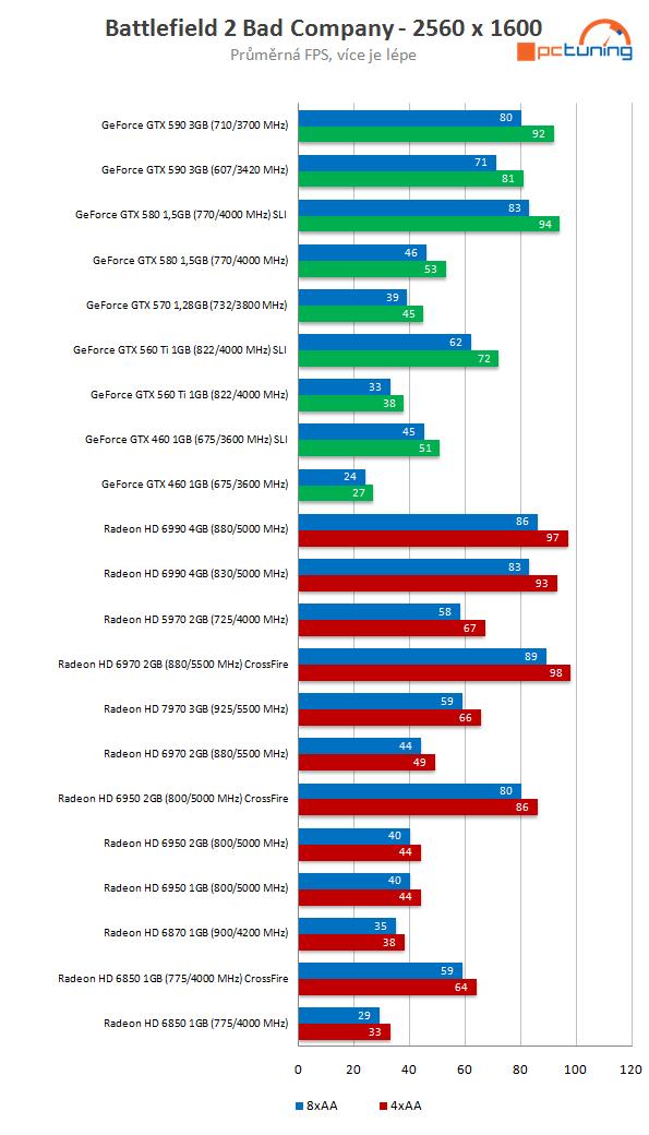 Ochutnávka z recenze Radeonu HD 7970 na PCT
