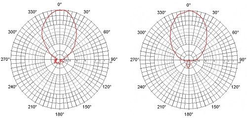 Vyzařovací diagram antény Jirous JPA-9, zdroj: https://cz.jirous.com/