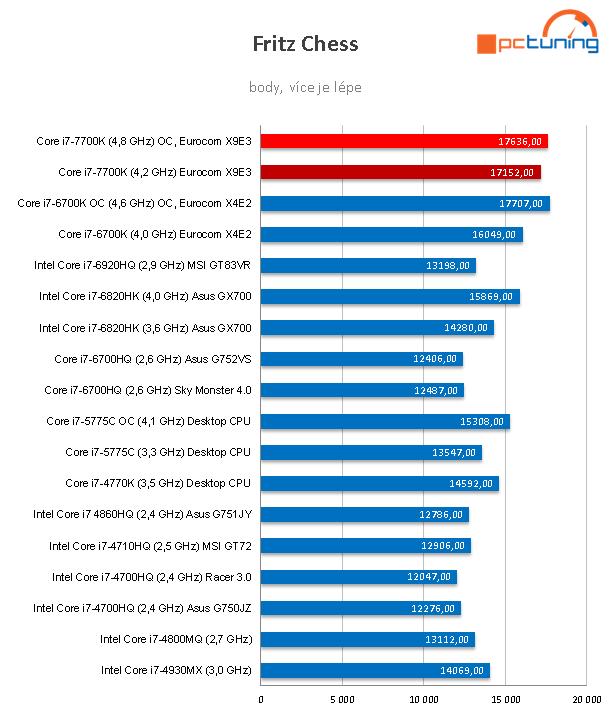 Notebook Eurocom Sky X9E3: na hry s i7-7700K a GTX 1080