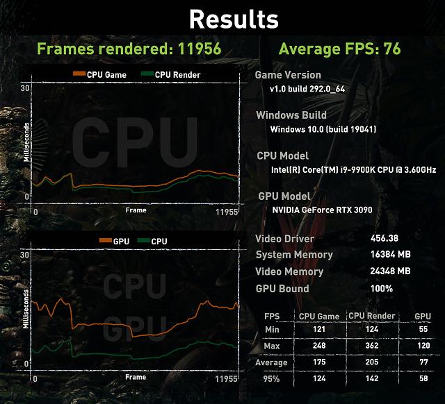 TDP na 80 % (280 W) – průměr 76 fps, minimum 55 fps