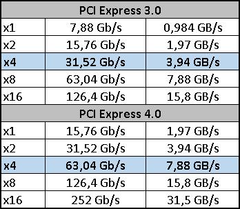 ADATA XPG S50 1 TB: vyladěné SSD pro PCIe 4.0