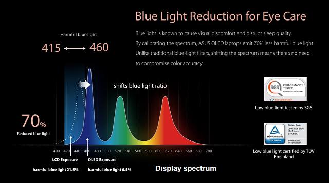 OLED displeje: Opravdu to nejlepší pro vaše oči ?