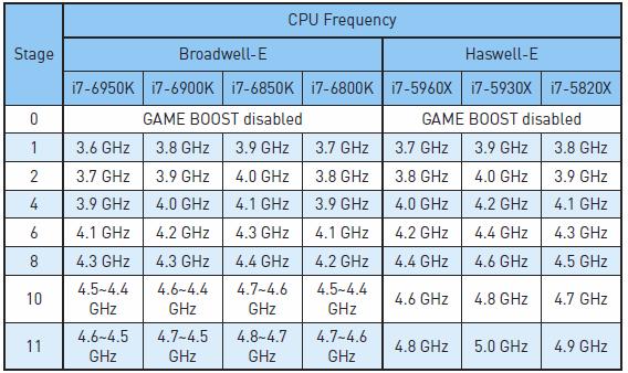 MSI X99A XPower Gaming Titanium – Herní deska pro BD-E