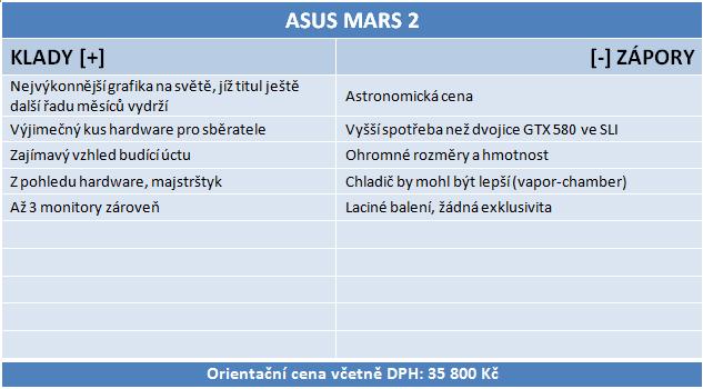 Nejvýkonnější grafika na planetě – Asus ROG Mars II v testu