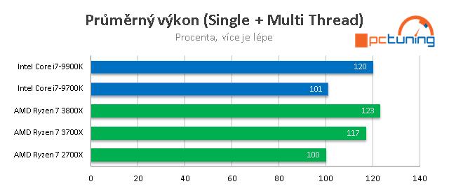 Představení Ryzenů 3000 a GPU Navi v Radeonu RX 5700