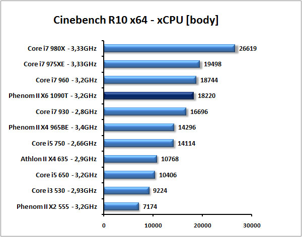 AMD Phenom II X6 1090T - Thuban tvrdě konkuruje Core i7