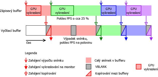 Test FreeSync na BenQ XL2730Z: dosáhne na G-Sync?