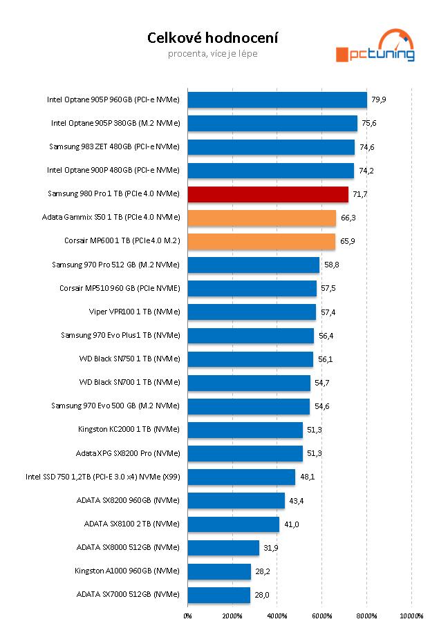 Samsung 980 Pro 1 TB — Král PCIe 4.0 SSD za skvělou cenu