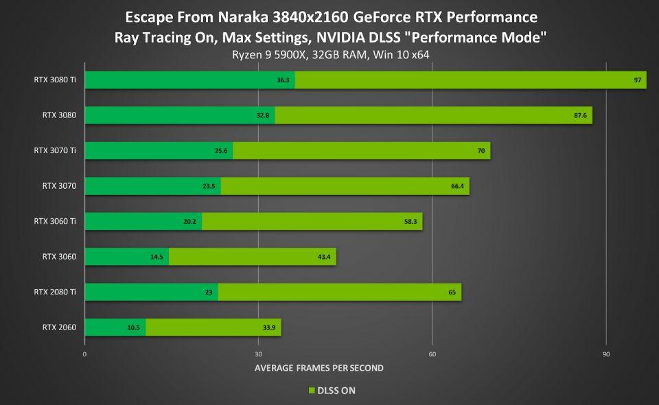 Nvidia DLSS v Escape from Naraka