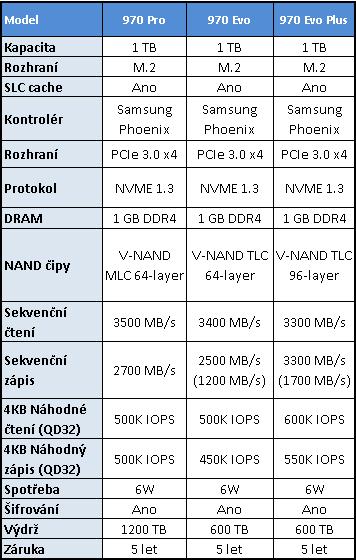 Samsung 970 EVO Plus 1 TB: Super cena i výkon
