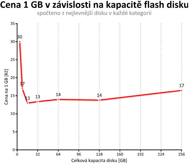 Srovnávací test deseti USB 3.0 flash disků s kapacitou 128 GB
