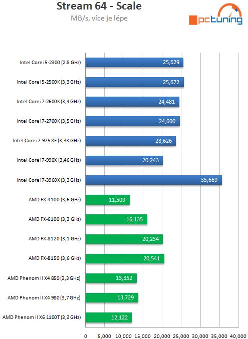 Intel Core i7-3960X – šestijádrový Sandy Bridge do desktopu