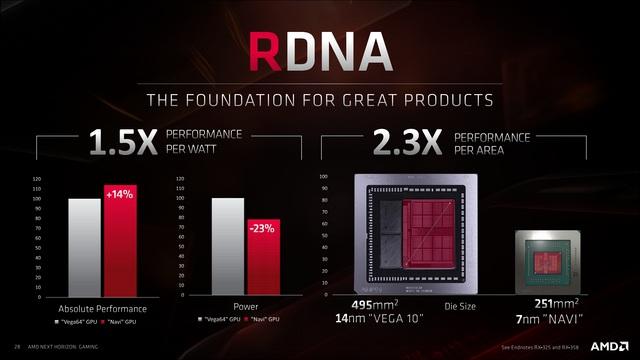 Radeony RX 5700 a 5700 XT a Radeon DNA detailněji