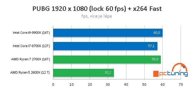 Streamujeme hry v OBS Studio: CPU AMD vs Intel