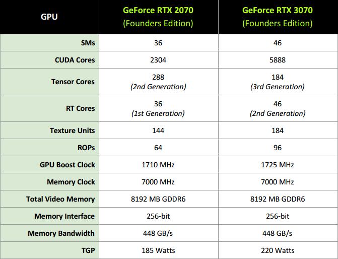Gigabyte GF RTX 3080 Ti Gaming OC 12G: tišší, chladnější, skvělá