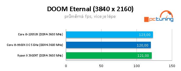 AMD R9 3900XT a Intel Core i9-10850K: Budou ještě stačit?