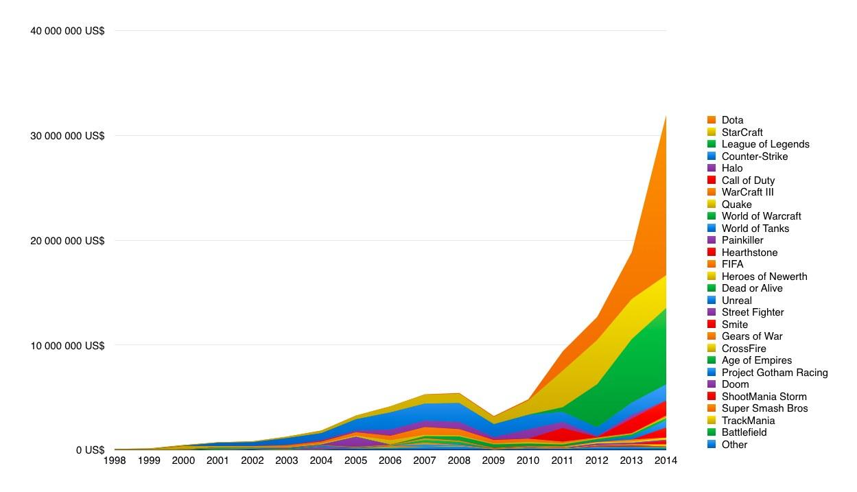 Graf cen vyplacených v eSportu. Krize 2008 se na rozvoji ošklivě podepsala, naštěstí ne na dlouho.