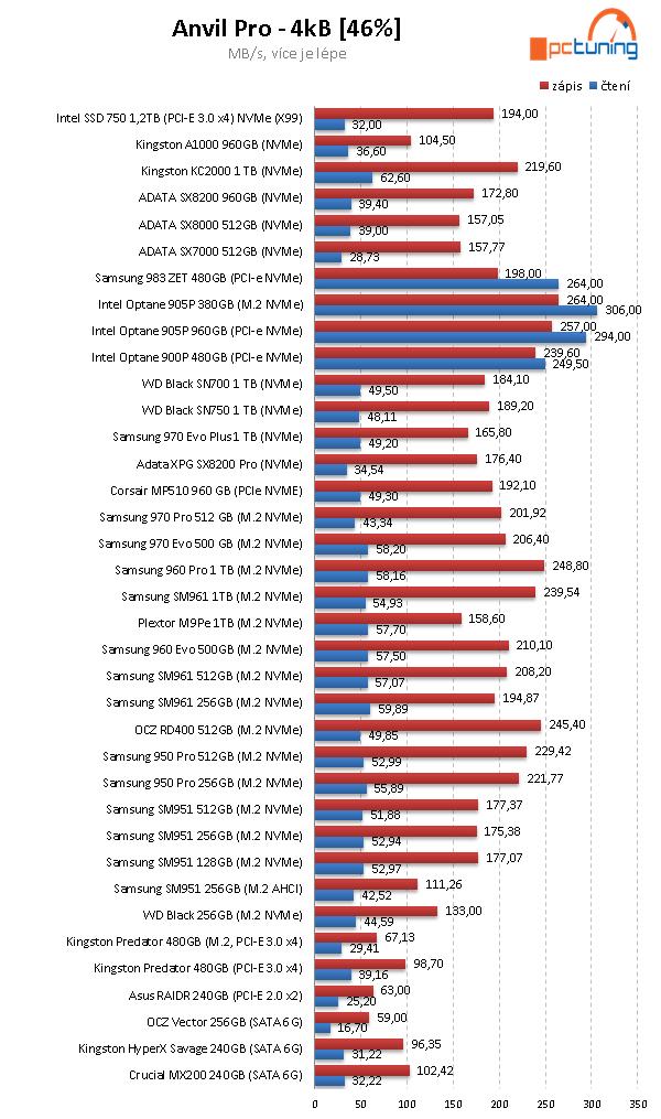 SSD Kingston KC2000 1 TB: nová generace SSD pro NVMe