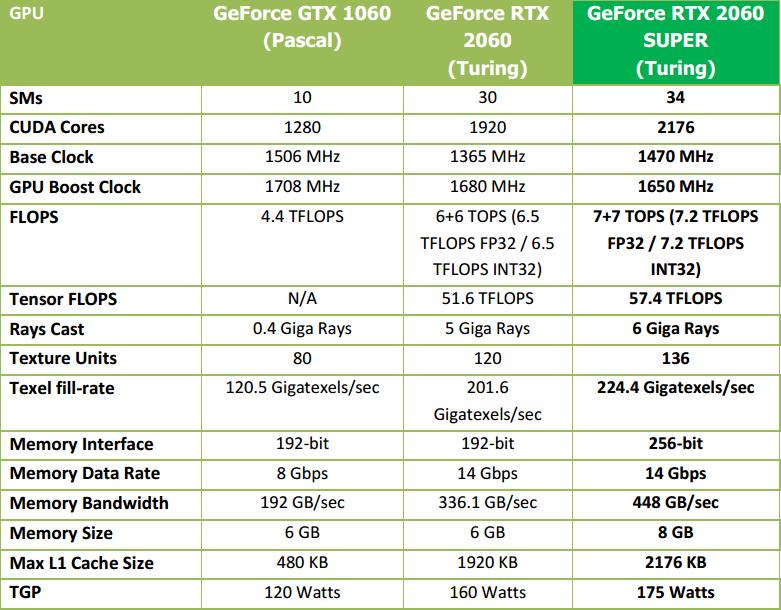 MSI GF RTX 2070 Super Gaming X: menší a stále skvělá