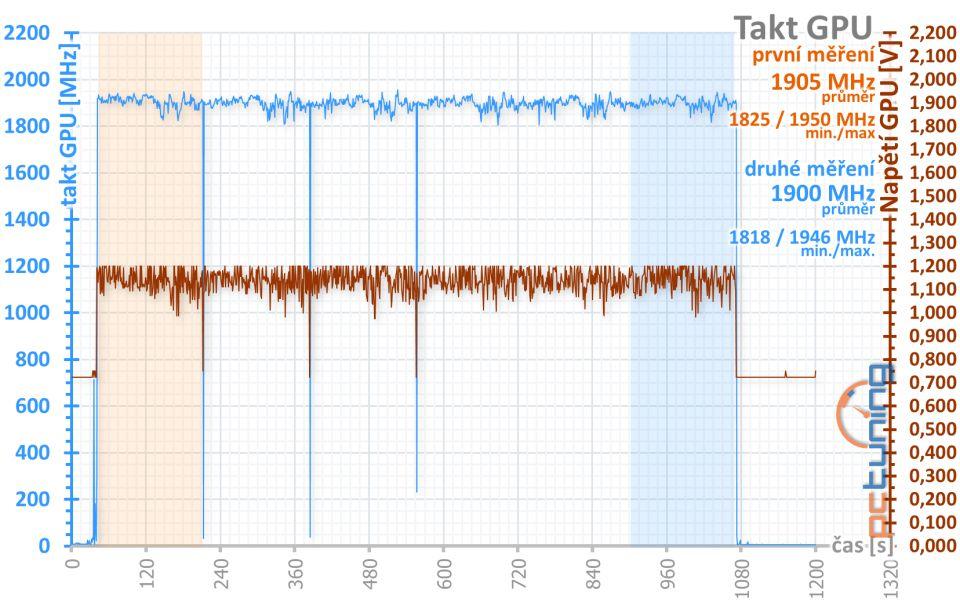 Nereferenční MSI Radeon RX 5700 XT Evoke OC v testu