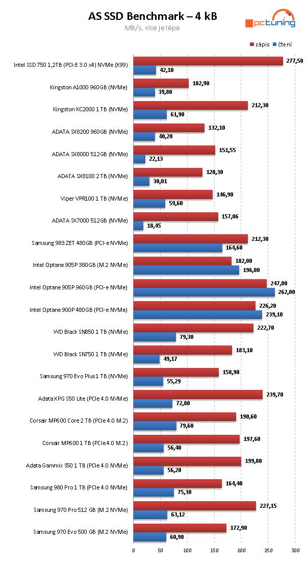Corsair MP600 Core 2TB: První disk s QLC pro PCIe 4.0 v testu