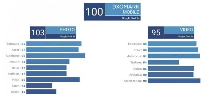 Kolik bodů si v testu DxOMark vysloužil Pixel 3a?