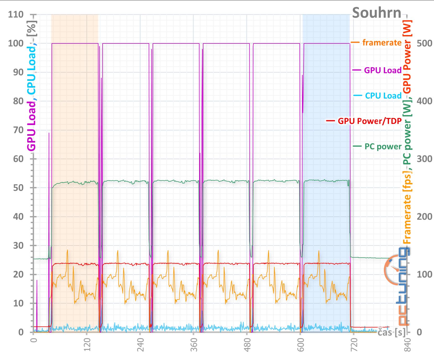 4× Radeon RX 570 4GB v testu: který levný model vybrat?