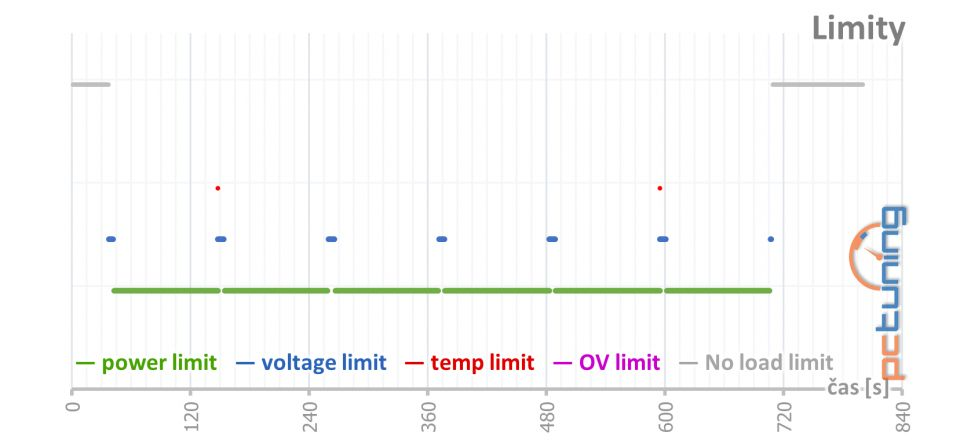 Asus ROG Strix GeForce RTX 3080 O10G v testu