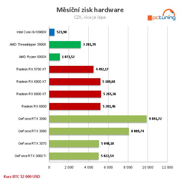 Těžte BTC doma pomocí GPU – návod pro začátečníky