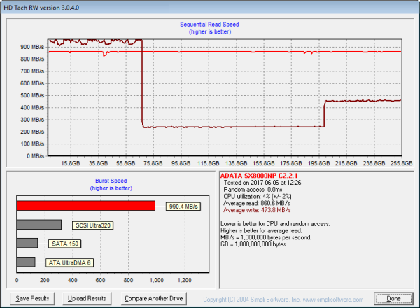 480GB NVMe SSD ADATA XPG SX8200: super výkon a cena
