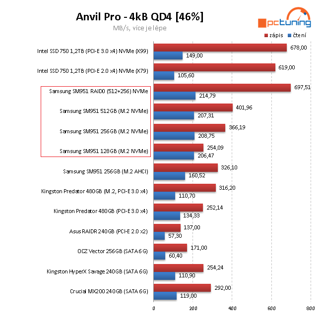 Nejrychlejší M.2 SSD disky - 3×  Samsung SM951 NVMe
