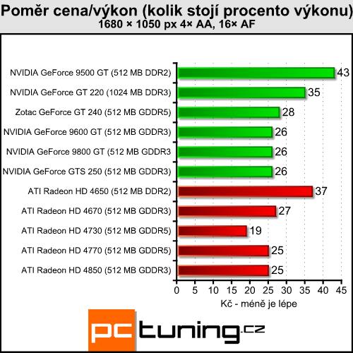 Zotac GeForce GT 240 AMP! — když nejde jen o hry