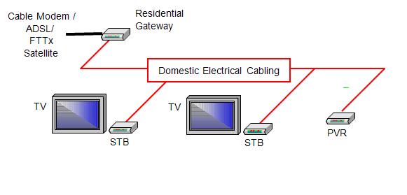 Comtrend Poweline - je libo síťovat přes zásuvky?
