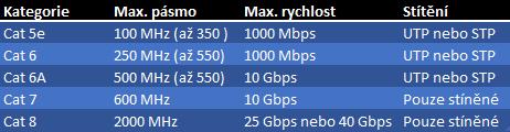 Porovnání schopností různých kabelů