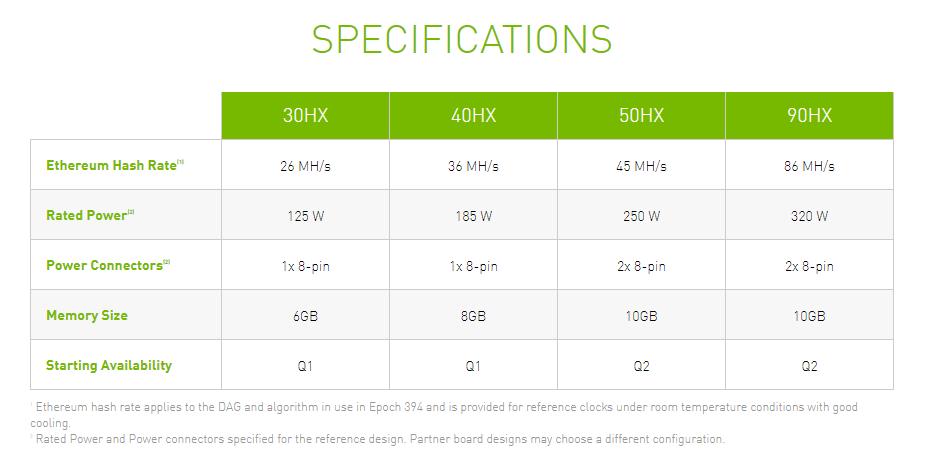 Nvidia u chystané GeForce RTX 3060 omezí výkon v miningu
